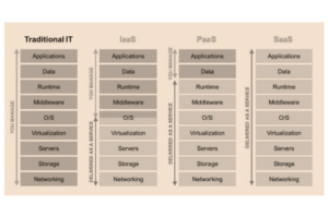 difference between cloud service models